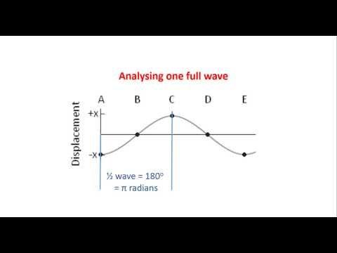 phase radians wave
