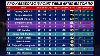 Pro kabaddi 2019 POINT TABLE 27 September after Match 110  Jaipur Pink Panthers vs Telugu Titans