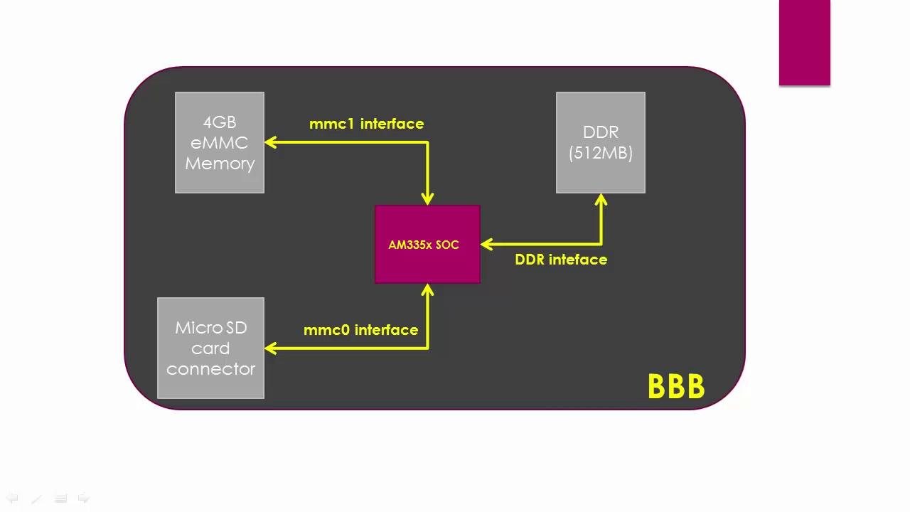 Embedded Linux course Part 3 : Beaglebone Black eMMC booting