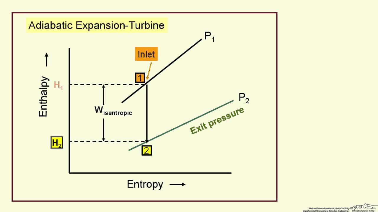 Adiabatic CompressionExpansion: EnthalpyEntropy Diagram