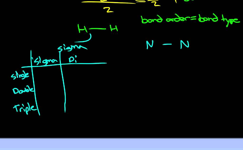 calculating sigma and pi bonds