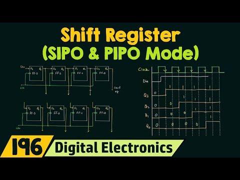 Shift Register (SIPO & PIPO Mode)