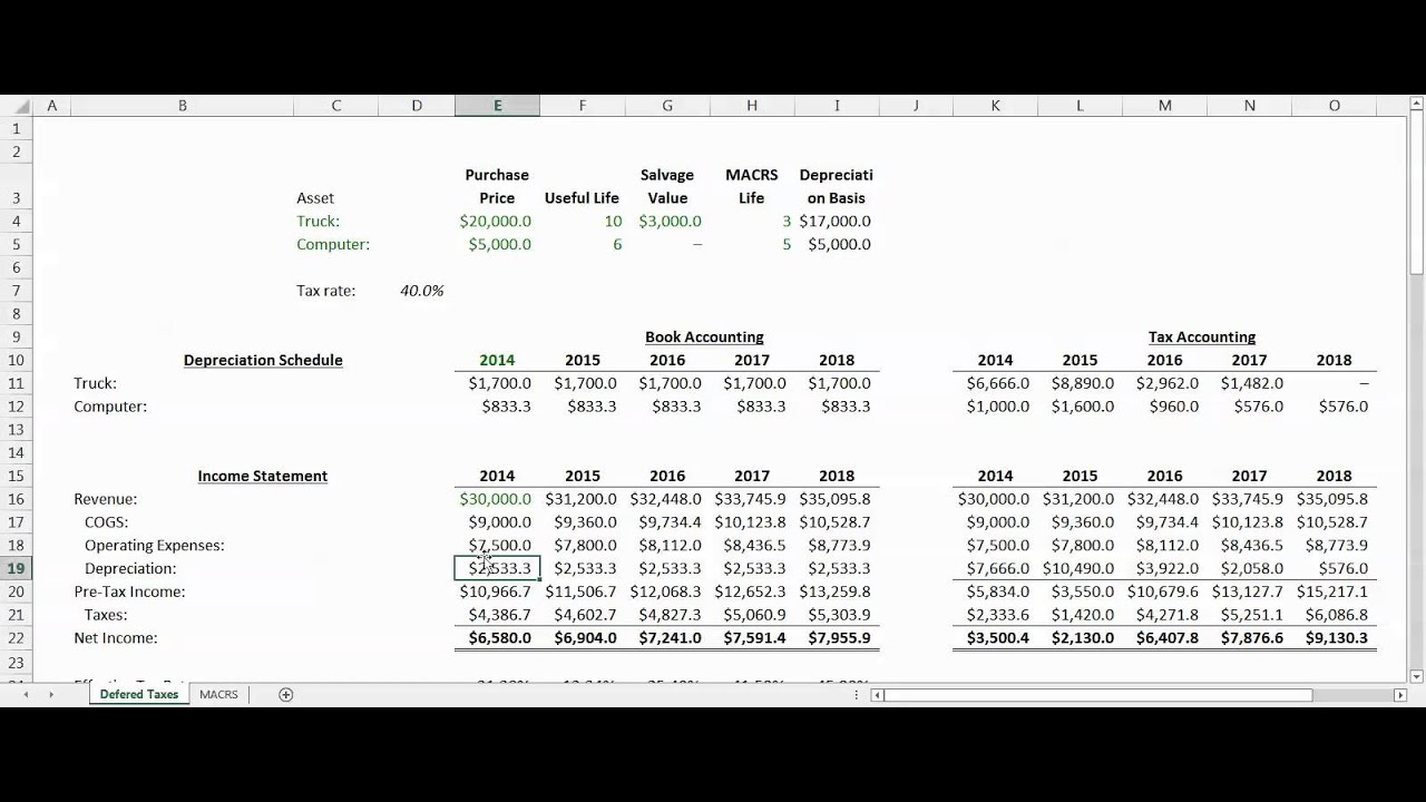 Simple Deferred Tax Asset Liability Explanation YouTube – Assets and Liabilities Worksheet