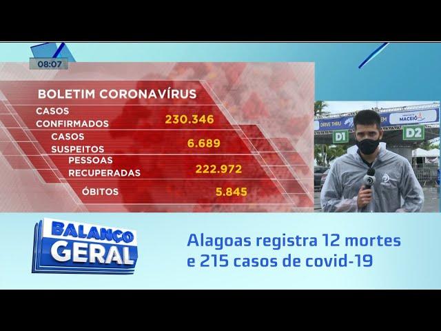 Dados da pandemia: Alagoas registra 12 mortes e 215 casos em 24 horas