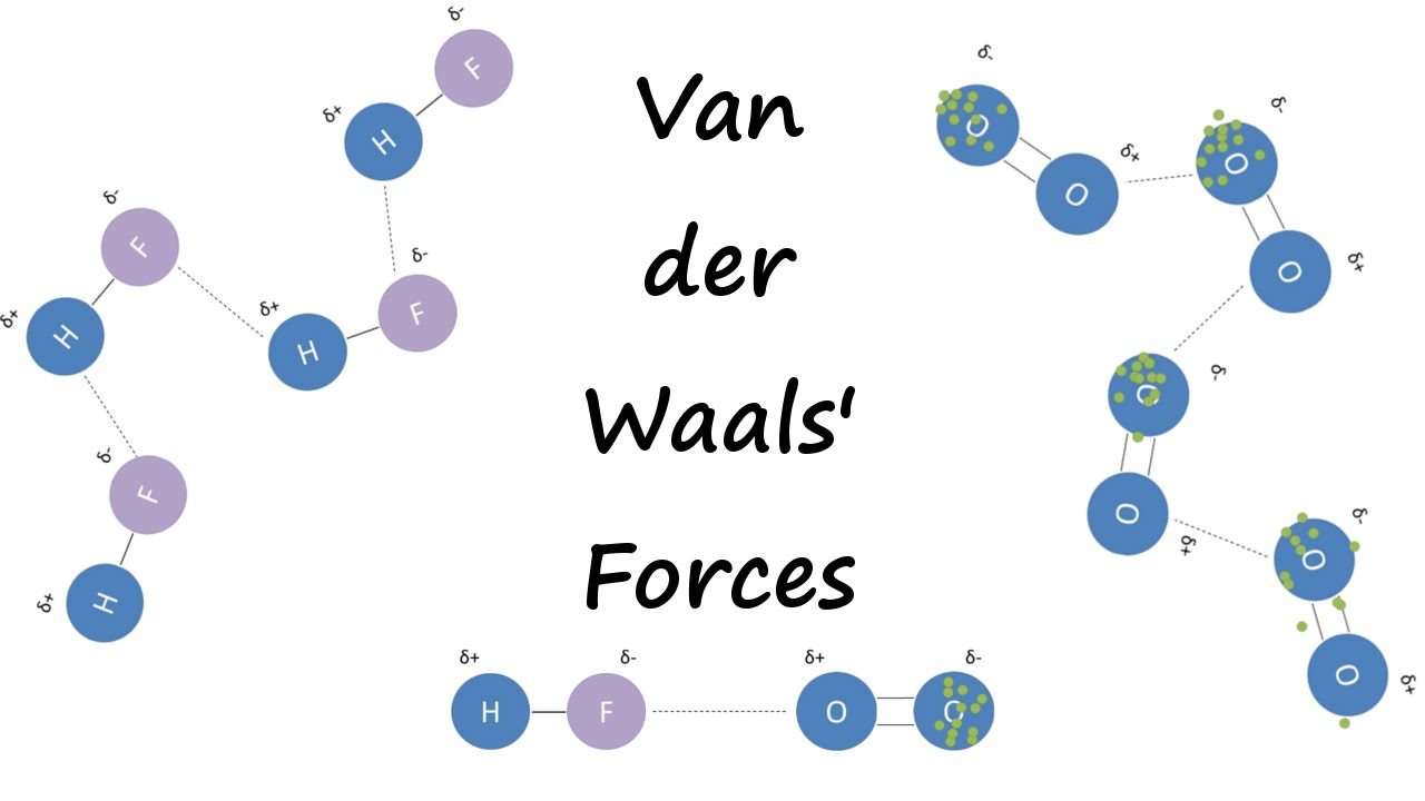 Van der waals interactions measured for the first time.