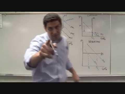 Macro 3.8- Classical vs. Keynesian Aggregate Supply- Macroeconomics
