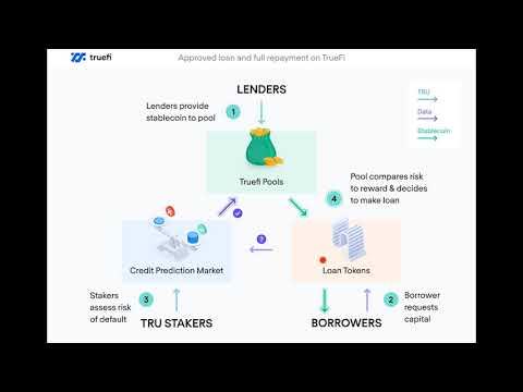 How is TrueFi Changing DeFi Lending for the Better?