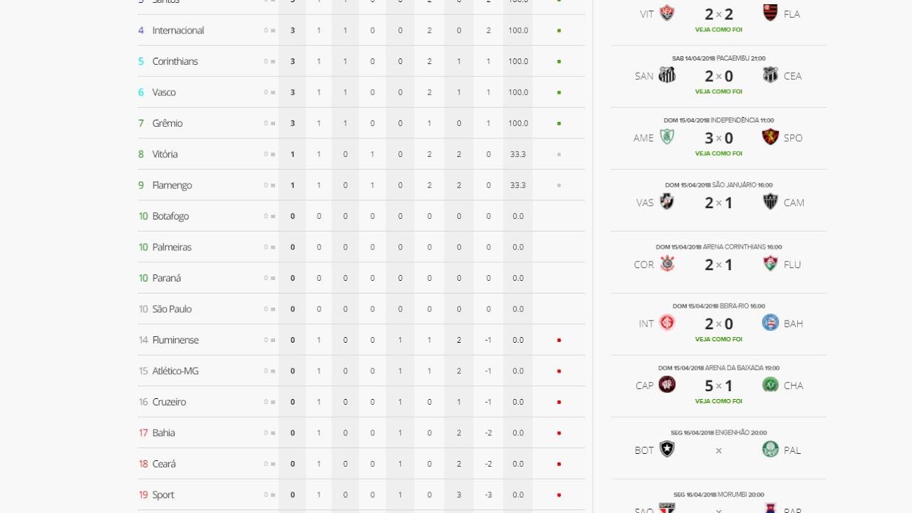 53cceb8bd5300 Tabela do Brasileirão 2018 Série A - resultados e classificação ...