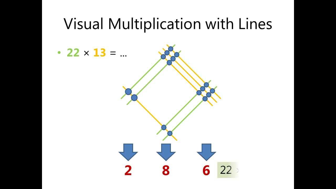 Visual Multiplication with Lines