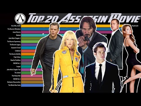 Highest Grossing ASSASSIN Movie From 1981-2019 Box Office Collection (Worldwide Collection)
