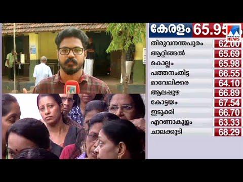 സംസ്ഥാന ശരാശരിക്കും താഴെ കോഴിക്കോട്ടെ പോളിങ് | Polling | Kozhikode