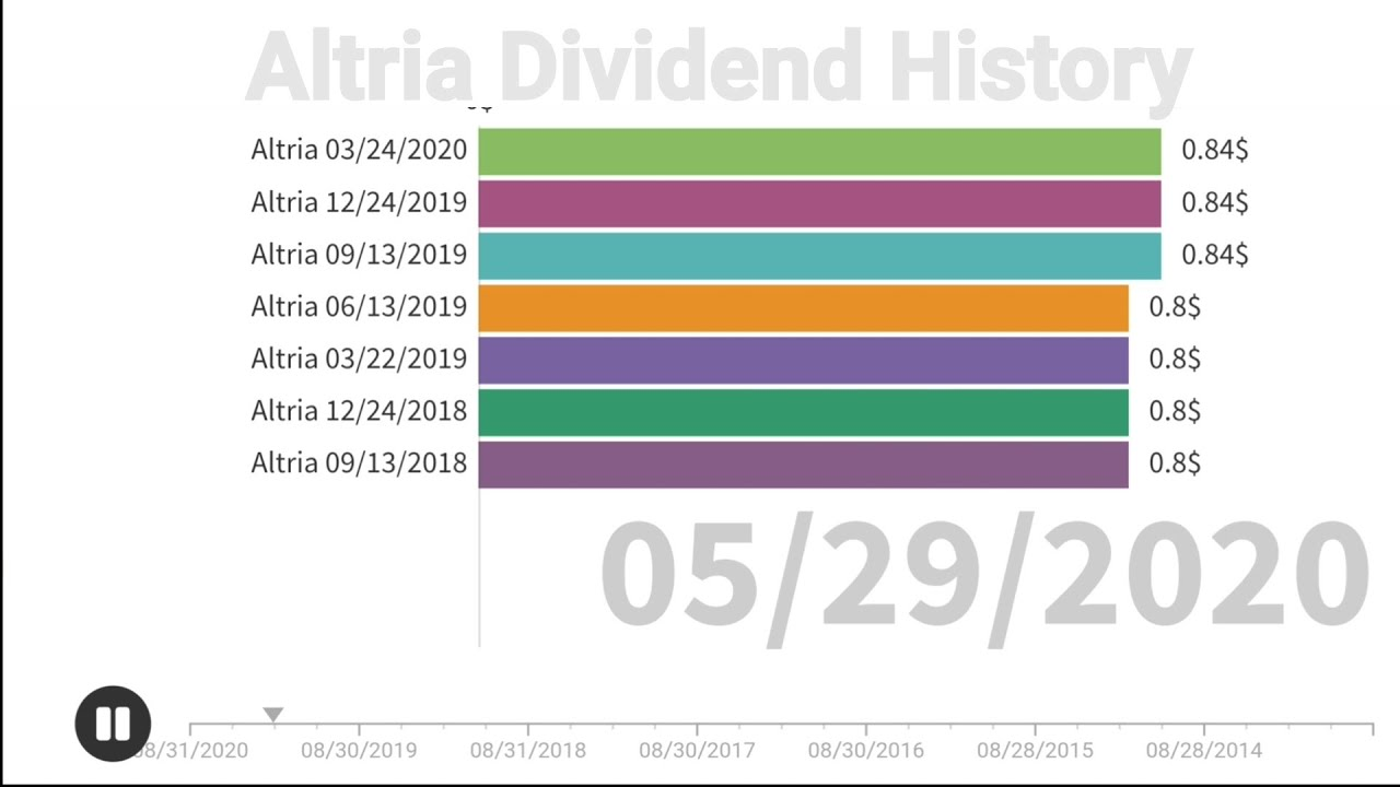 mo stock dividend date