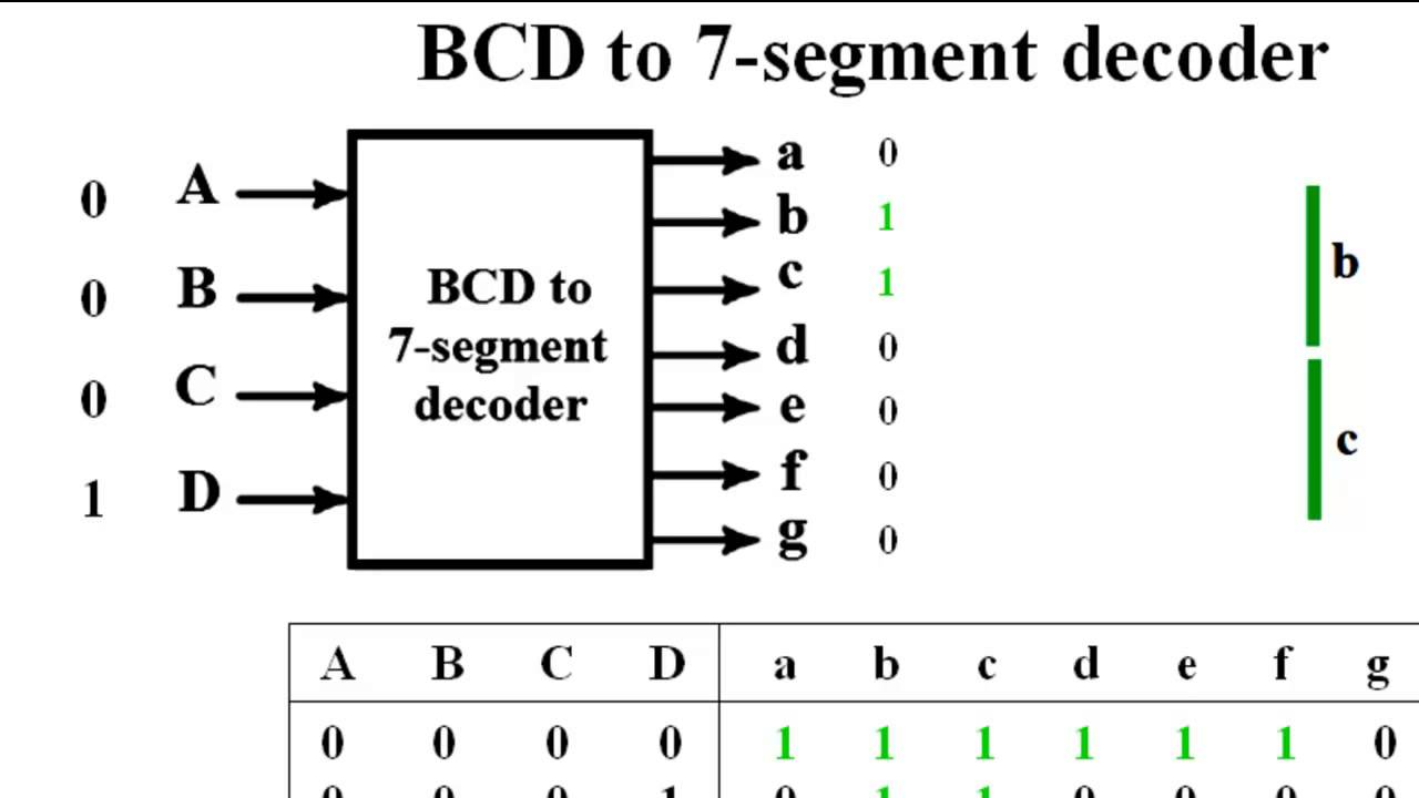 bcd to 7 segment decoder - youtube logic diagram of bcd to seven segment decoder 7 segment decoder logic diagram #15