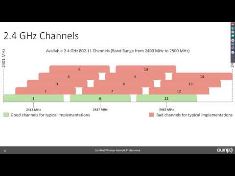 802.11 WLAN or Wi-Fi Channels and Frequency Bands - A Primer