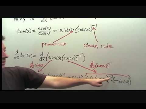 Derivative of The Tangent Function