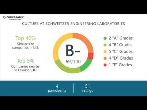 Schweitzer Engineering Laboratories Employee Reviews - Q3 2018