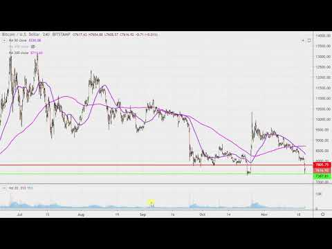 Bitcoin Chart Technical Analysis For 11-21-2019