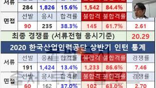 한국산업인력공단 한산공 청년인턴 공고ㅣ자소서 작성 가이…