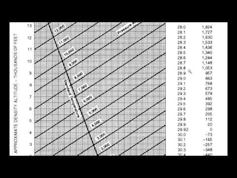 Calculating Density Altitude