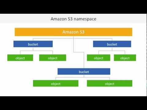 Masterclass Webinar: Amazon S3