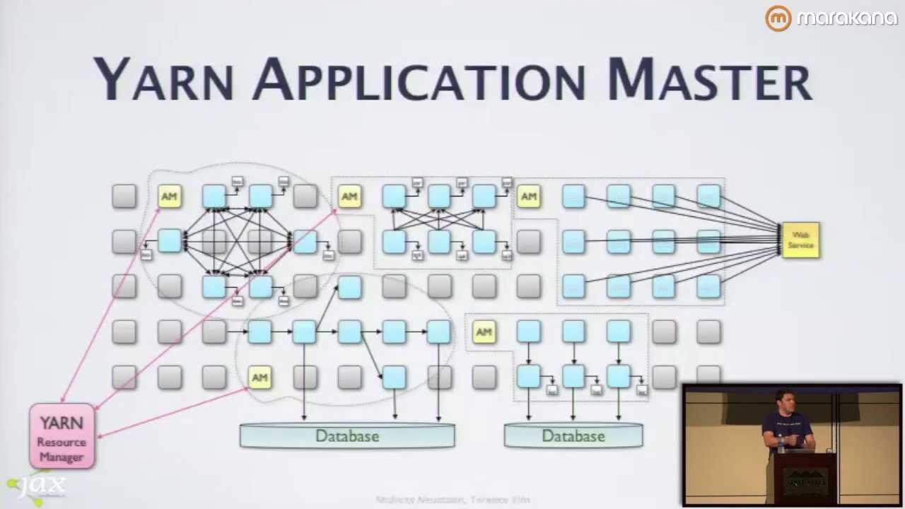 yarn hadoop diagram [ 1280 x 720 Pixel ]