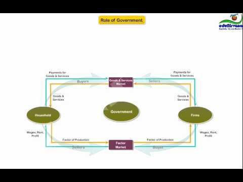 Basics Of Circular Flow Diagram Youtube