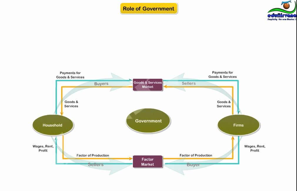 what is a flow diagram delco am fm radio wiring basics of circular youtube