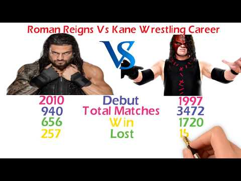 Roman Reigns Vs Kane Comparison - All-Time Careers Stats, Net-worth, Cars Followers & More