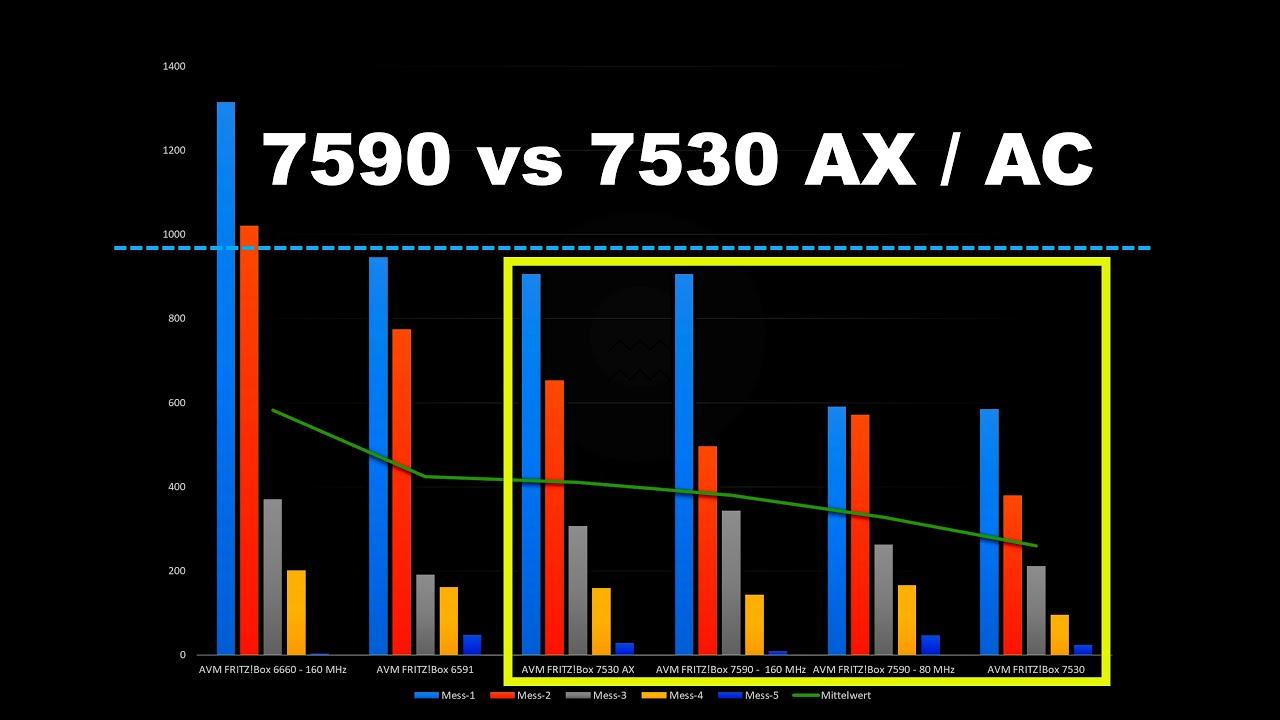 DSL Fritzbox 20 vs 20AX vs 20 AC+N   WLAN Speed   Reichweite   Test &  Vergleich