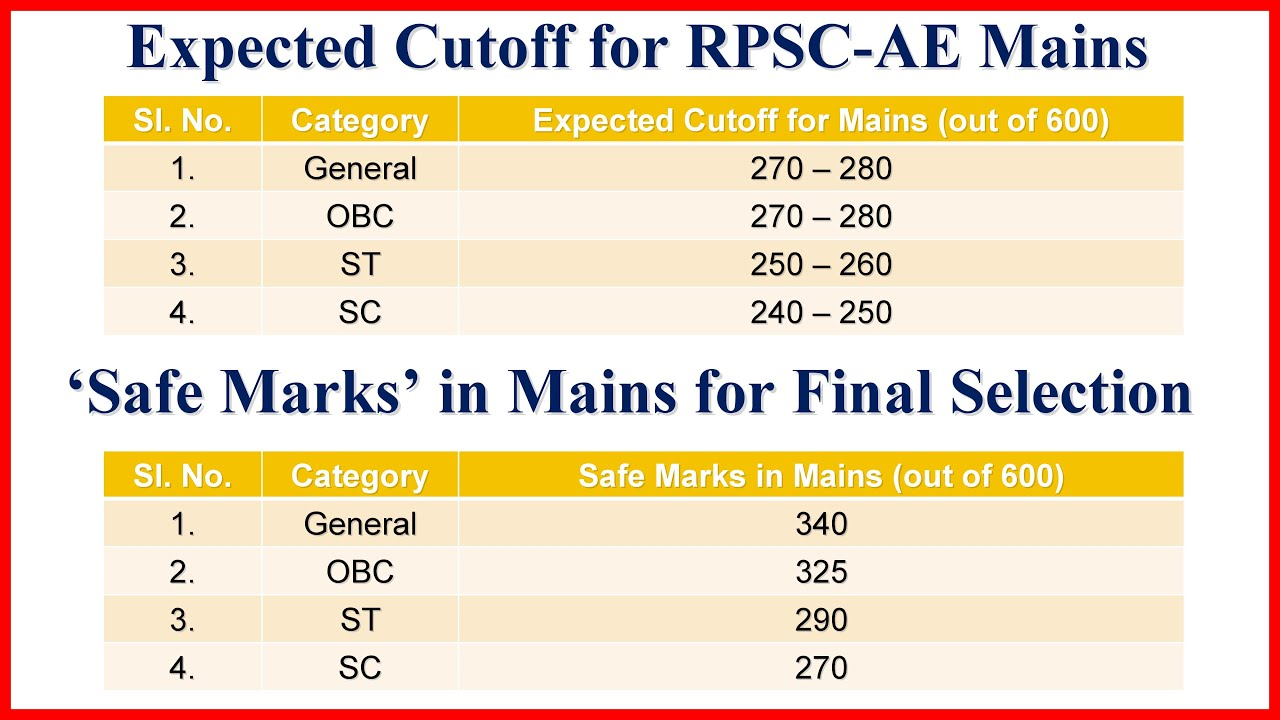 Download Expected Cutoff of RPSC AEn Mains Exam 2019 | RPSC AEn Mains Exam