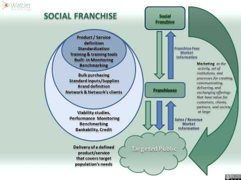 Franchise as Development Tool - Complete