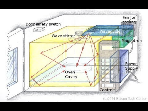 How microwave oven works?  YouTube