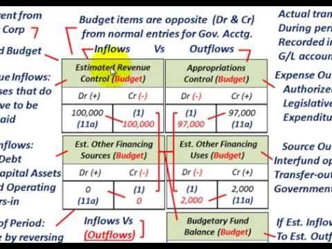 governmental accounting understanding j e s for budget revenues