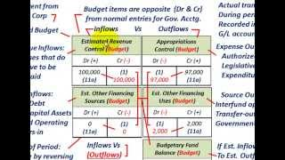 Governmental Accounting (Understanding J/E