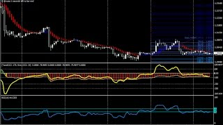 Powerful 1 Minute CCI Forex Scalping Strategy - How To Trade Using Forex Strategies