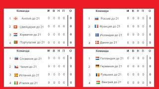 Чемпионат Европы по футболу 2021 Евро U21 Россия начинает с победы Результаты Таблица Расписание