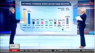 Προβάδισμα 3 μονάδων του ΣΥΡΙΖΑ  έναντι της Ν.Δ. σε δημοσκόπηση του ΠΑΜΑΚ