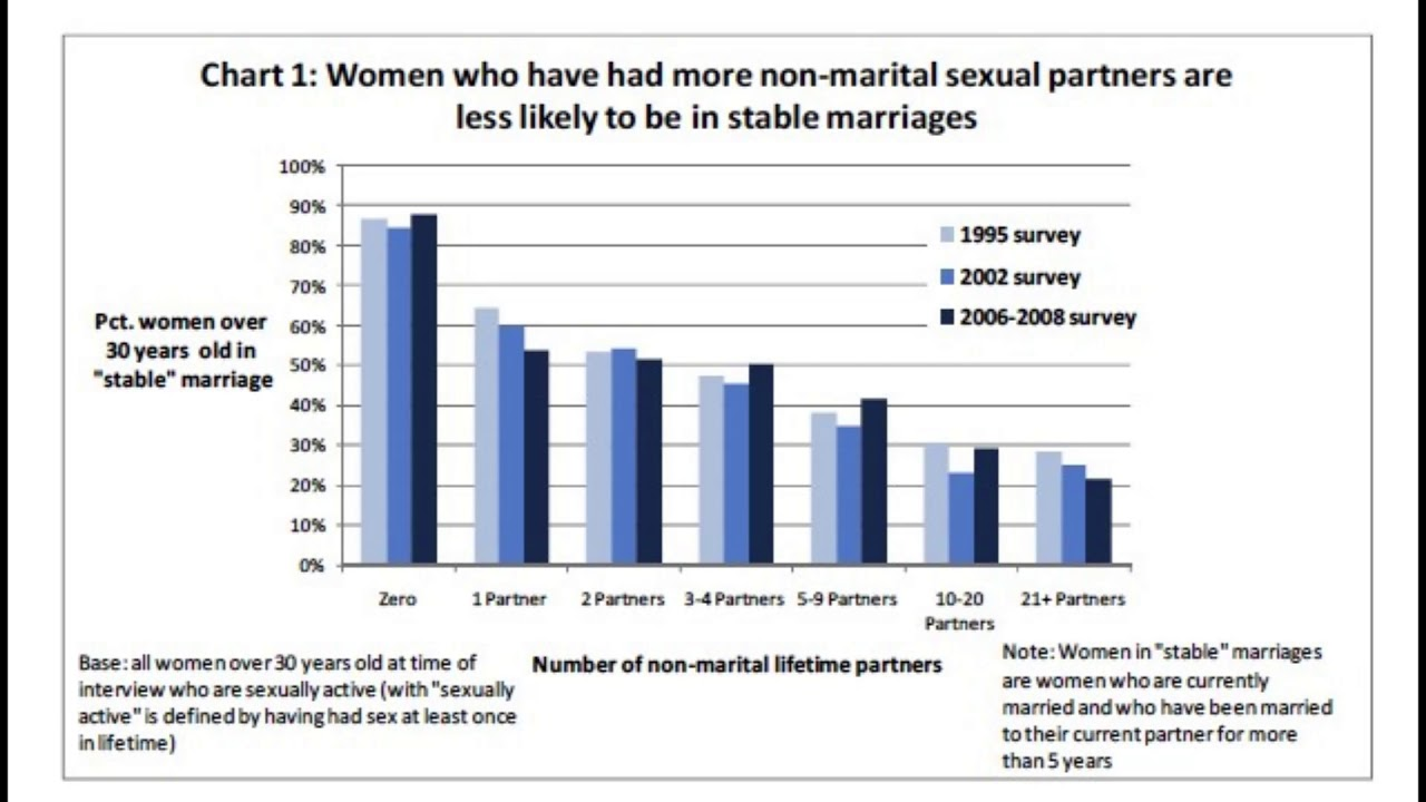 Why Millennials Have Sex With Fewer Partners Than Their Parents Did