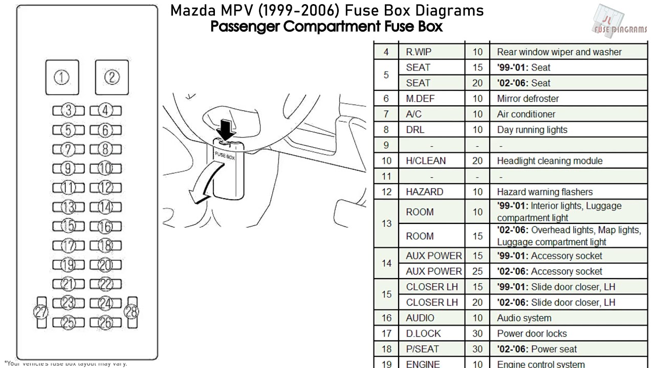 [WLLP_2054]   Mazda MPV (1999-2006) Fuse Box Diagrams - YouTube | Mazda Mpv Fuse Box Diagram |  | YouTube