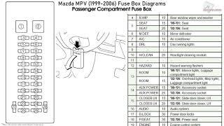 mazda mpv (1999-2006) fuse box diagrams - youtube  youtube