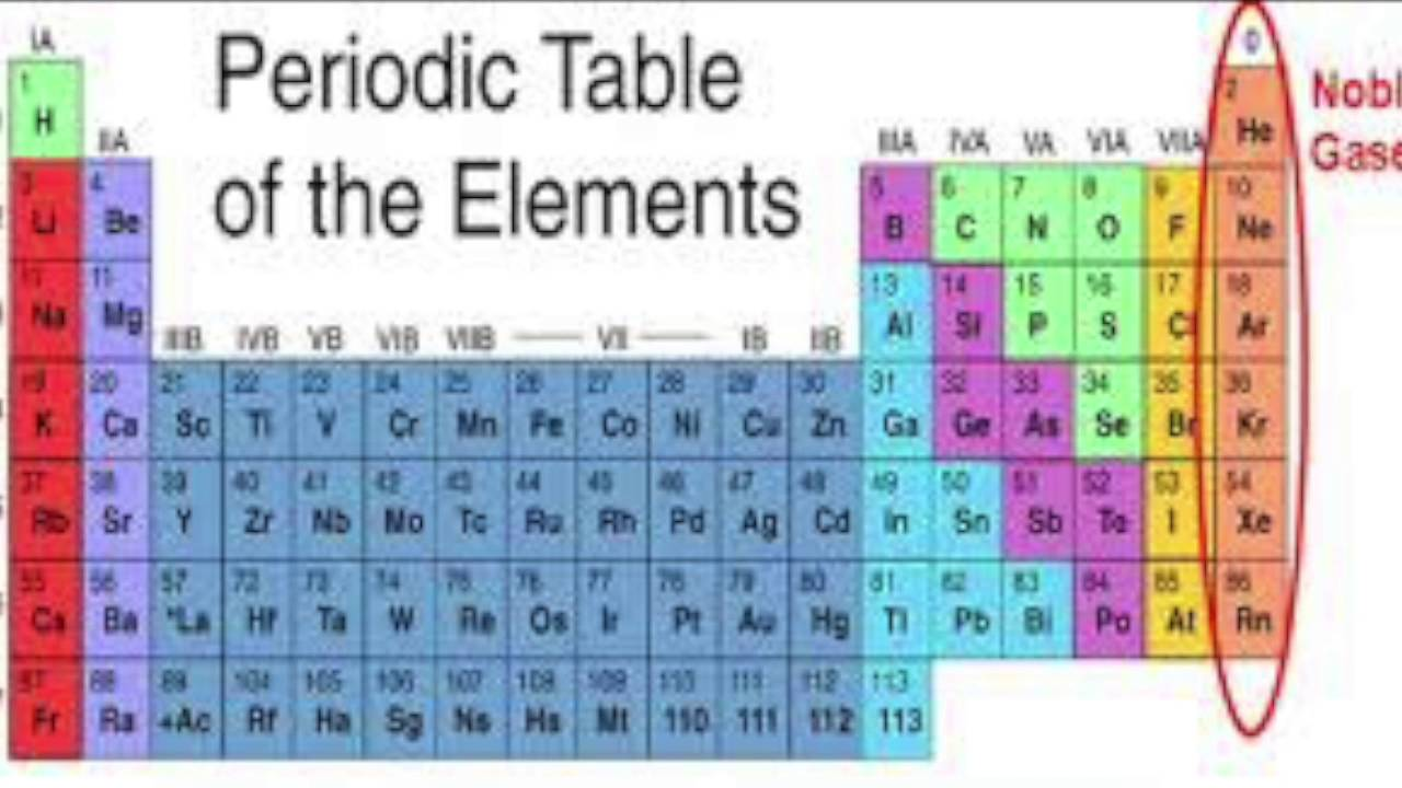 Noble gases youtube noble gases urtaz Image collections