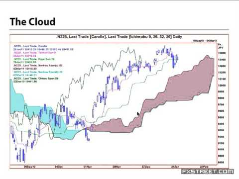 Nicole elliott msta an introduction to ichimoku cloud charting youtube also rh