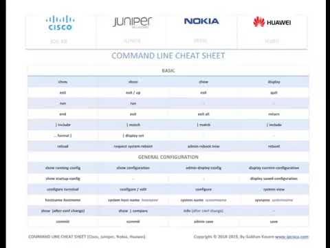 Networking _ Command Line Cheat Sheet For Cisco, Juniper, Nokia, Huawei