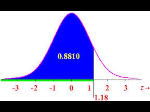 Normal Distribution And Z Scores