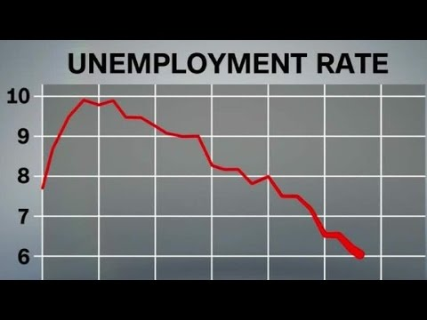 Unemployment rate lowest since 2008