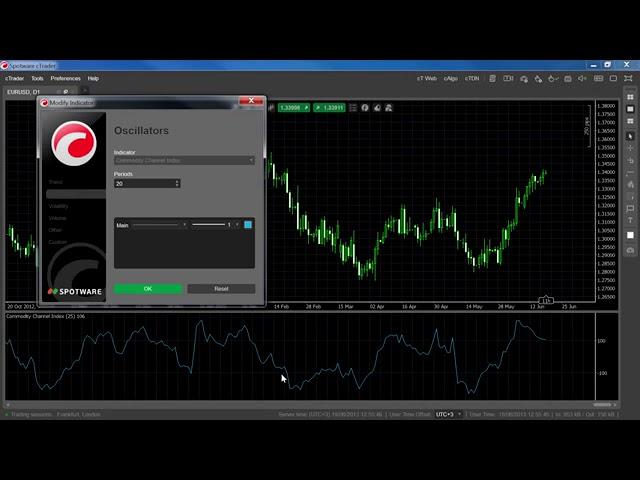 Indicators - Commodity Channel Index