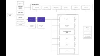 Polymath Network Core Architecture Video Walkthrough