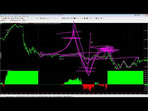 E-mini S&P and Micro Night Trader Trading System