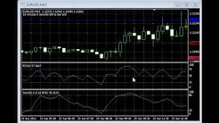 Simple Winning Binary Options Trading Strategy Using RSI And Stochastic Indicators