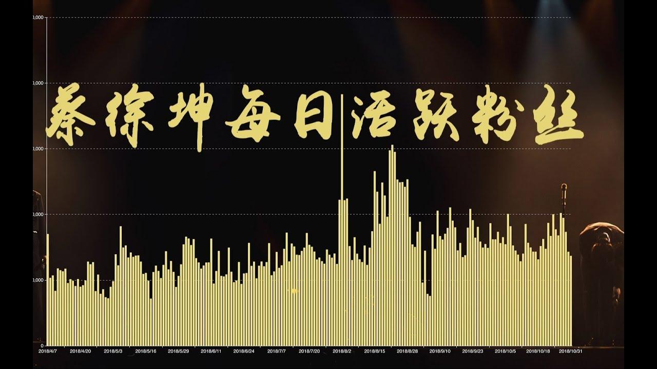 【數據可視化】一分鐘看完蔡徐坤/Cai Xukun出道208天日活躍粉絲數
